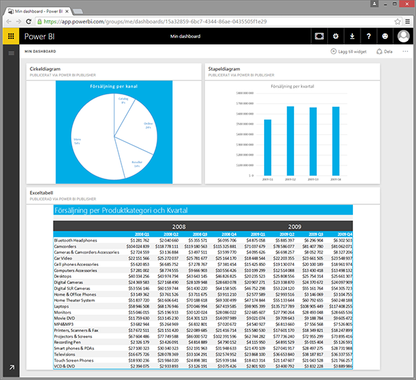 Power BI diagram fäst på dashboard